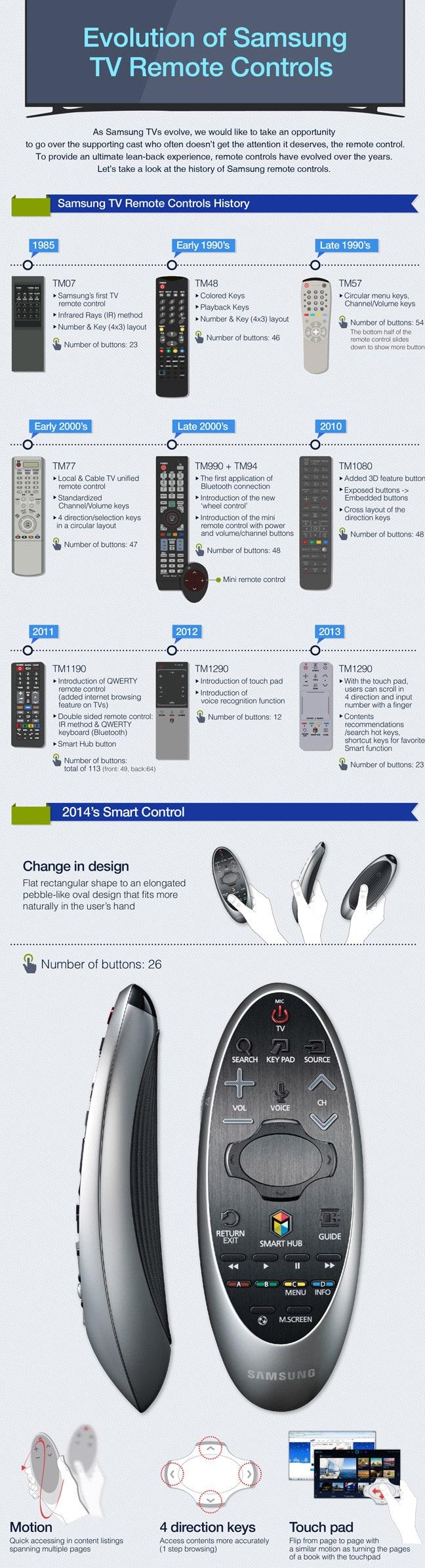 infografia Samsung mando a distancia